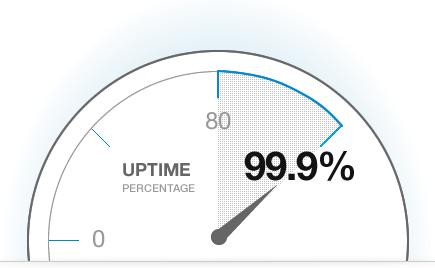 Uptime сайта